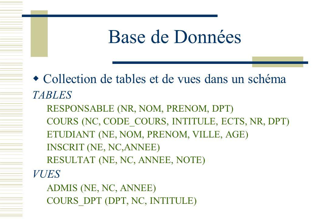 Base de Données Collection de tables et de vues dans un schéma TABLES RESPONSABLE (NR, NOM, PRENOM, DPT) COURS (NC, CODE_COURS, INTITULE, ECTS, NR, DP