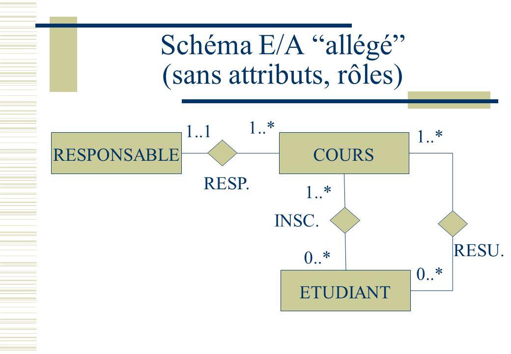 Schéma E/A allégé (sans attributs, rôles) RESPONSABLECOURS ETUDIANT RESP. INSC. RESU. 1..1 1..* 0..* 1..* 0..* 1..*