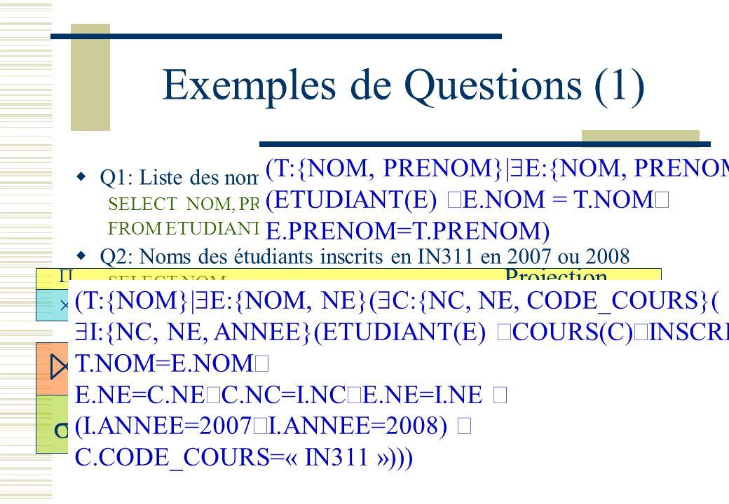 Exemples de Questions (1) Q1: Liste des nom, prenom des étudiants SELECT NOM, PRENOM FROM ETUDIANT E Q2: Noms des étudiants inscrits en IN311 en 2007