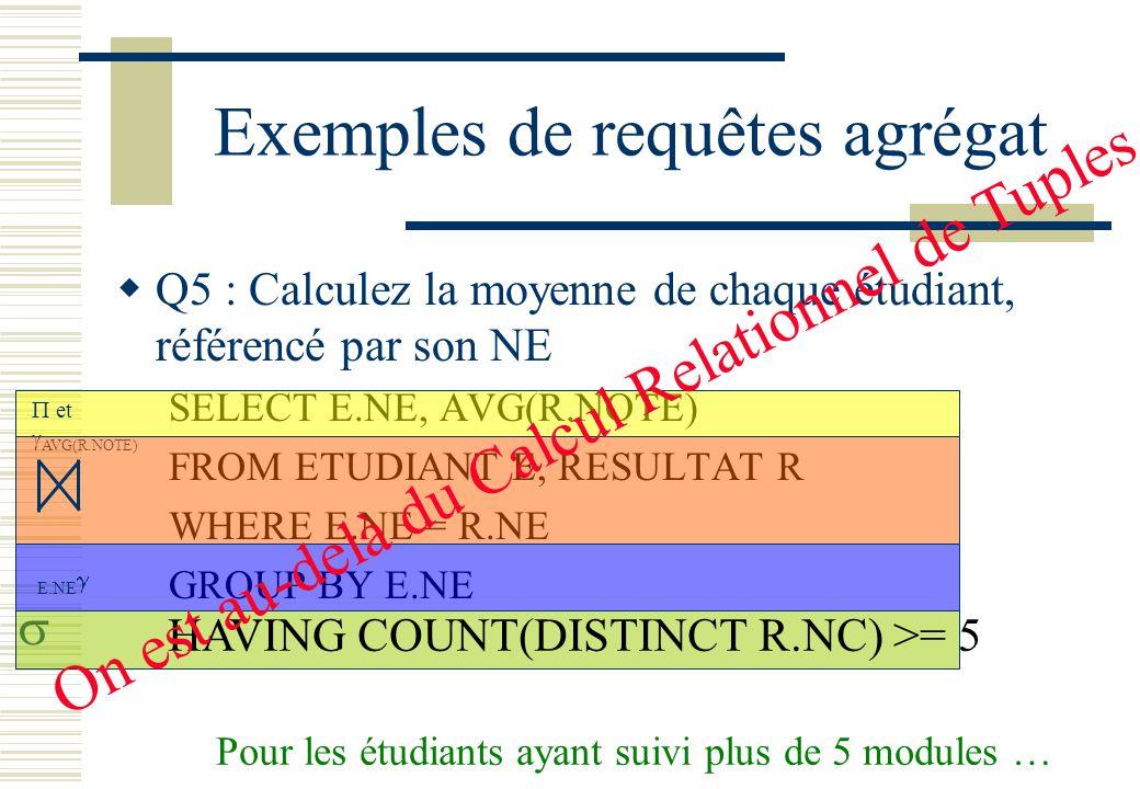 Exemples de requêtes agrégat Q5 : Calculez la moyenne de chaque étudiant, référencé par son NE SELECT E.NE, AVG(R.NOTE) FROM ETUDIANT E, RESULTAT R WH