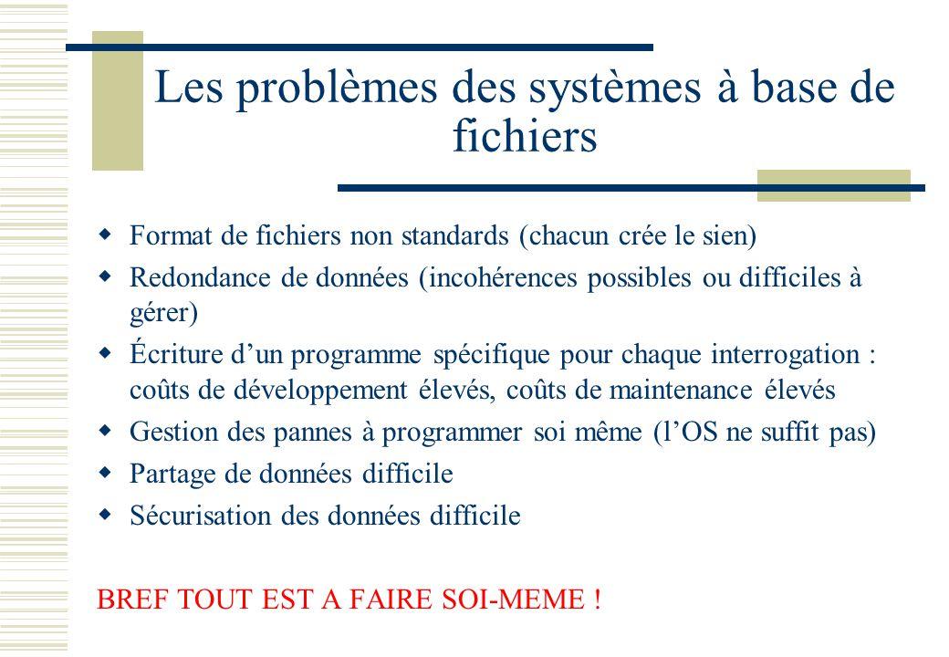 Les problèmes des systèmes à base de fichiers Format de fichiers non standards (chacun crée le sien) Redondance de données (incohérences possibles ou