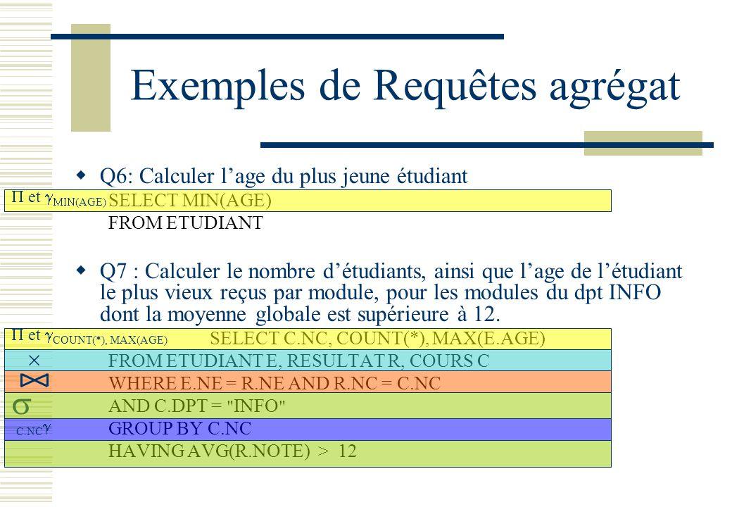Exemples de Requêtes agrégat Q6: Calculer lage du plus jeune étudiant SELECT MIN(AGE) FROM ETUDIANT Q7 : Calculer le nombre détudiants, ainsi que lage