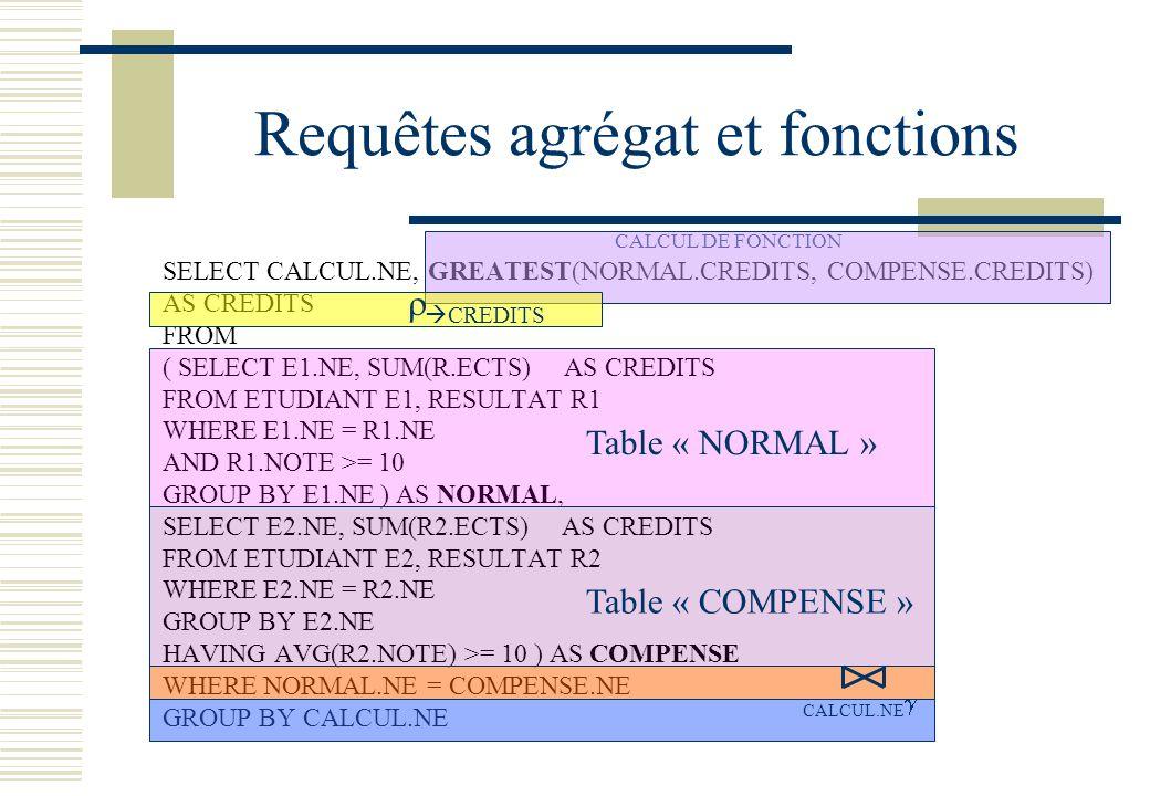 Requêtes agrégat et fonctions SELECT CALCUL.NE, GREATEST(NORMAL.CREDITS, COMPENSE.CREDITS) AS CREDITS FROM ( SELECT E1.NE, SUM(R.ECTS) AS CREDITS FROM