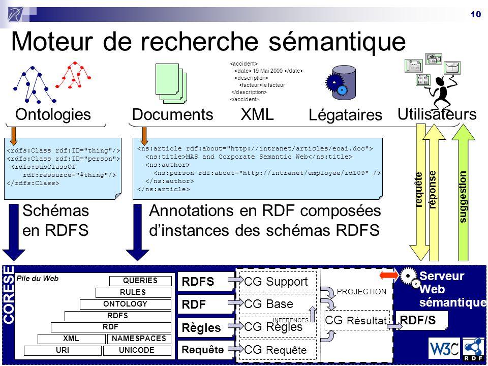 10 CORESE Moteur de recherche sémantique Ontologies Documents XML 19 Mai 2000 le facteur Légataires Utilisateurs <rdfs:subClassOf rdf:resource=