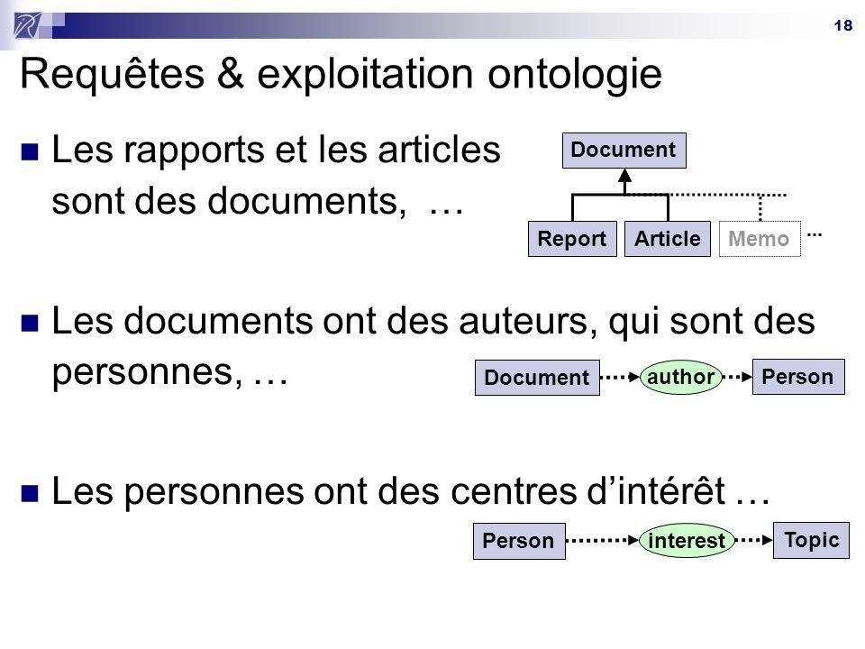 18 Requêtes & exploitation ontologie Les rapports et les articles sont des documents, … Les documents ont des auteurs, qui sont des personnes, … Les p