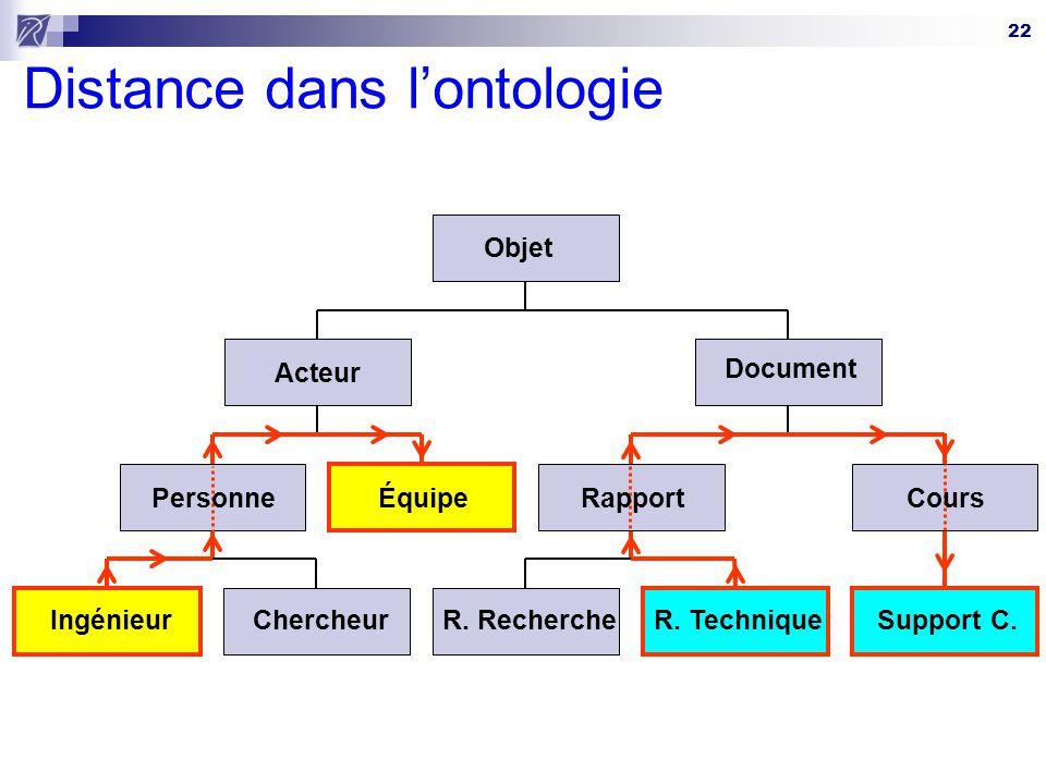 22 Distance dans lontologie Ingénieur Équipe R. TechniqueSupport C.Chercheur Acteur R. Recherche Document Objet PersonneRapportCours