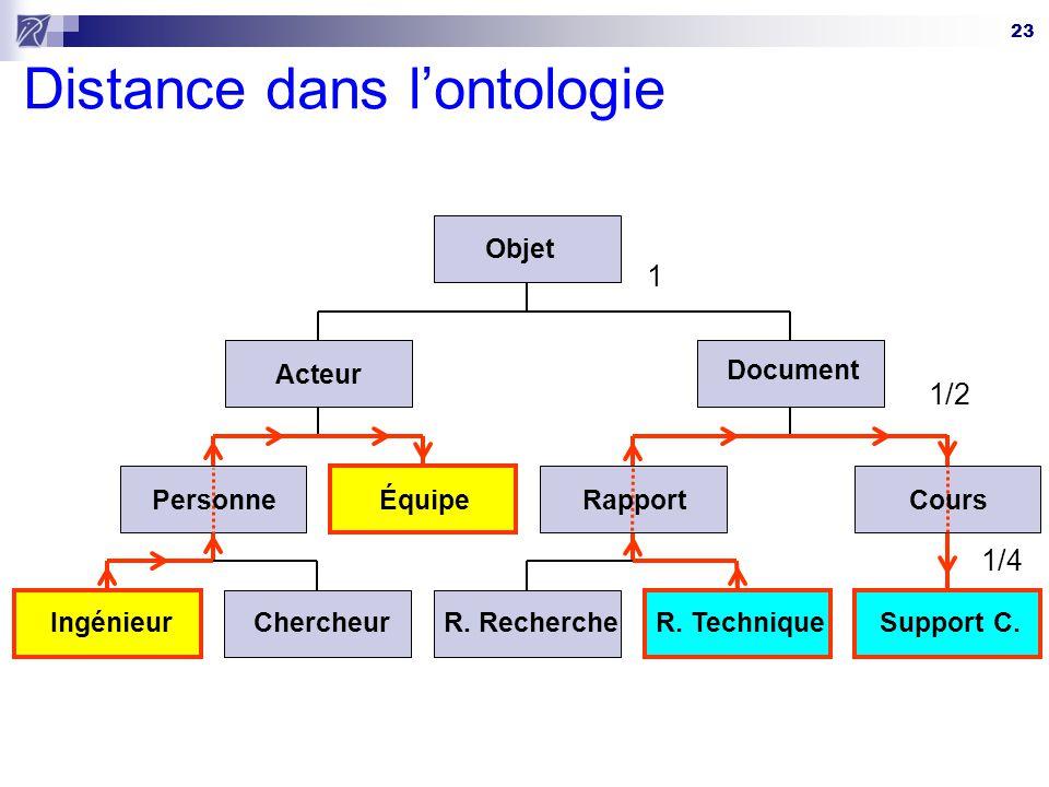 23 Distance dans lontologie Ingénieur Équipe R. TechniqueSupport C.Chercheur Acteur R. Recherche Document Objet PersonneRapportCours 1 1/2 1/4
