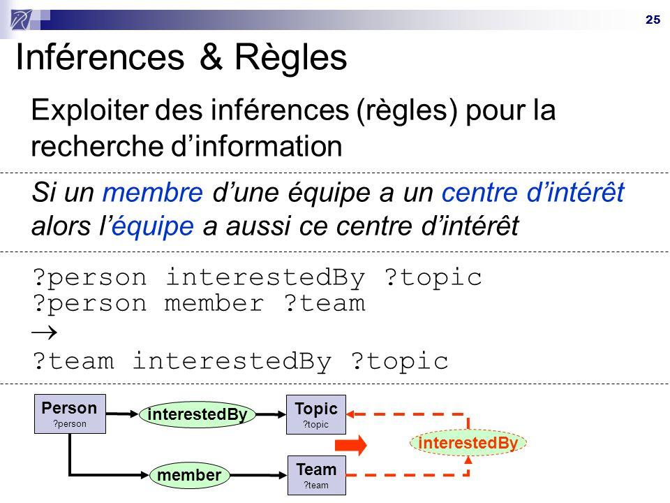 25 Inférences & Règles Exploiter des inférences (règles) pour la recherche dinformation Si un membre dune équipe a un centre dintérêt alors léquipe a