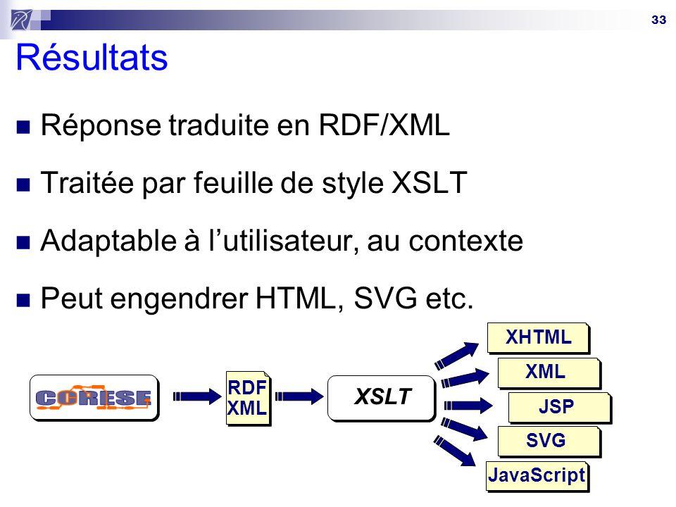 33 Résultats Réponse traduite en RDF/XML Traitée par feuille de style XSLT Adaptable à lutilisateur, au contexte Peut engendrer HTML, SVG etc. RDF XML