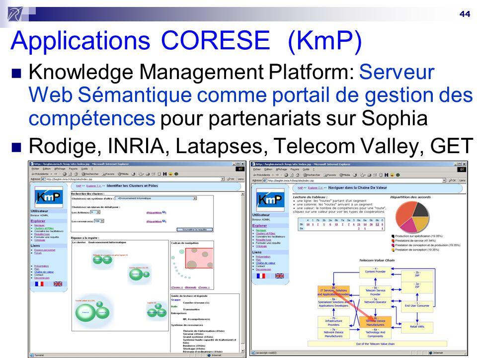 44 Applications CORESE (KmP) Knowledge Management Platform: Serveur Web Sémantique comme portail de gestion des compétences pour partenariats sur Soph