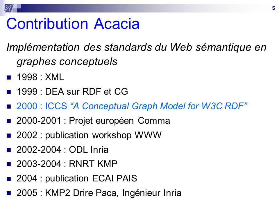 5 Contribution Acacia Implémentation des standards du Web sémantique en graphes conceptuels 1998 : XML 1999 : DEA sur RDF et CG 2000 : ICCS A Conceptu