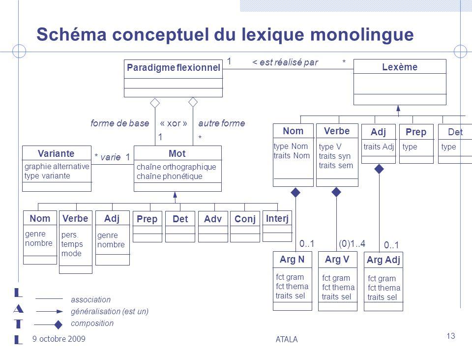 LATLLATL 9 octobre 2009 ATALA 13 Schéma conceptuel du lexique monolingue Mot chaîne orthographique chaîne phonétique Paradigme flexionnel NomVerbeAdj