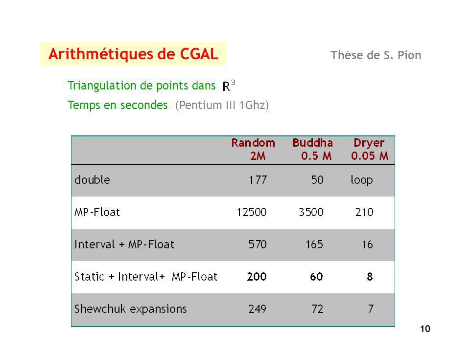 10 Arithmétiques de CGAL Thèse de S. Pion Temps en secondes (Pentium III 1Ghz) Triangulation de points dans