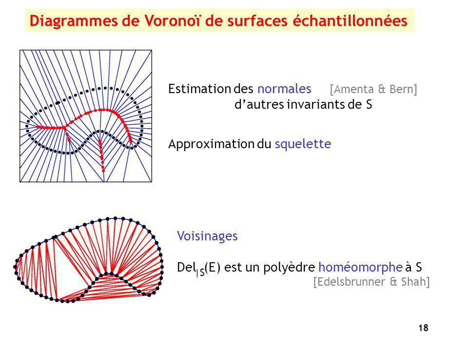 18 Voisinages Del (E) est un polyèdre homéomorphe à S [Edelsbrunner & Shah] Estimation des normales [Amenta & Bern] dautres invariants de S Approximat