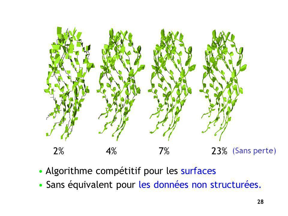 28 Algorithme compétitif pour les surfaces Sans équivalent pour les données non structurées. 2%23%7%4% (Sans perte)