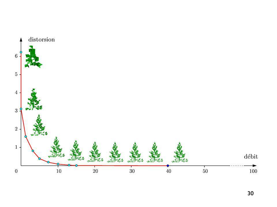 31 GAIN THEORIQUE hypothèse de distribution uniforme coût du codage brut par point: phase de séparation : phase de localisation : gain par point : bits borne inférieure (cas le pire) information dordre sur les points
