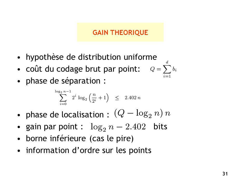 31 GAIN THEORIQUE hypothèse de distribution uniforme coût du codage brut par point: phase de séparation : phase de localisation : gain par point : bit