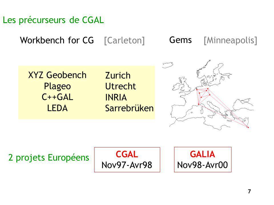 7 XYZ Geobench Plageo C++GAL LEDA Les précurseurs de CGAL [Carleton] Workbench for CG Gems [Minneapolis] Zurich Utrecht INRIA Sarrebrüken 2 projets Eu