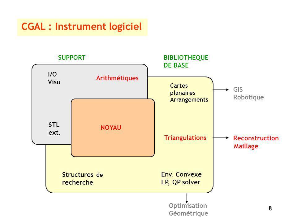 8 CGAL : Instrument logiciel SUPPORTBIBLIOTHEQUE DE BASE NOYAU Arithmétiques I/O Visu STL ext. Cartes planaires Arrangements Triangulations Env. Conve