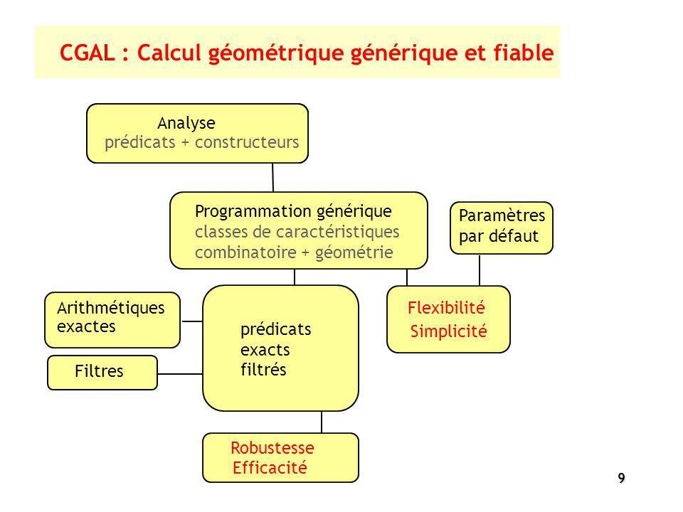 9 Paramètres par défaut prédicats + constructeurs Analyse Robustesse Filtres Arithmétiques exactes Programmation générique classes de caractéristiques