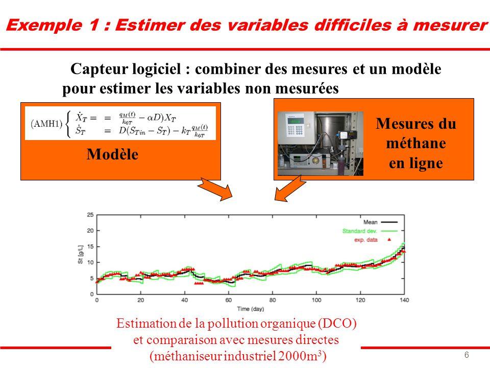 O.BERNARD INRIA-Sophia 6 Exemple 1 : Estimer des variables difficiles à mesurer Capteur logiciel : combiner des mesures et un modèle pour estimer les