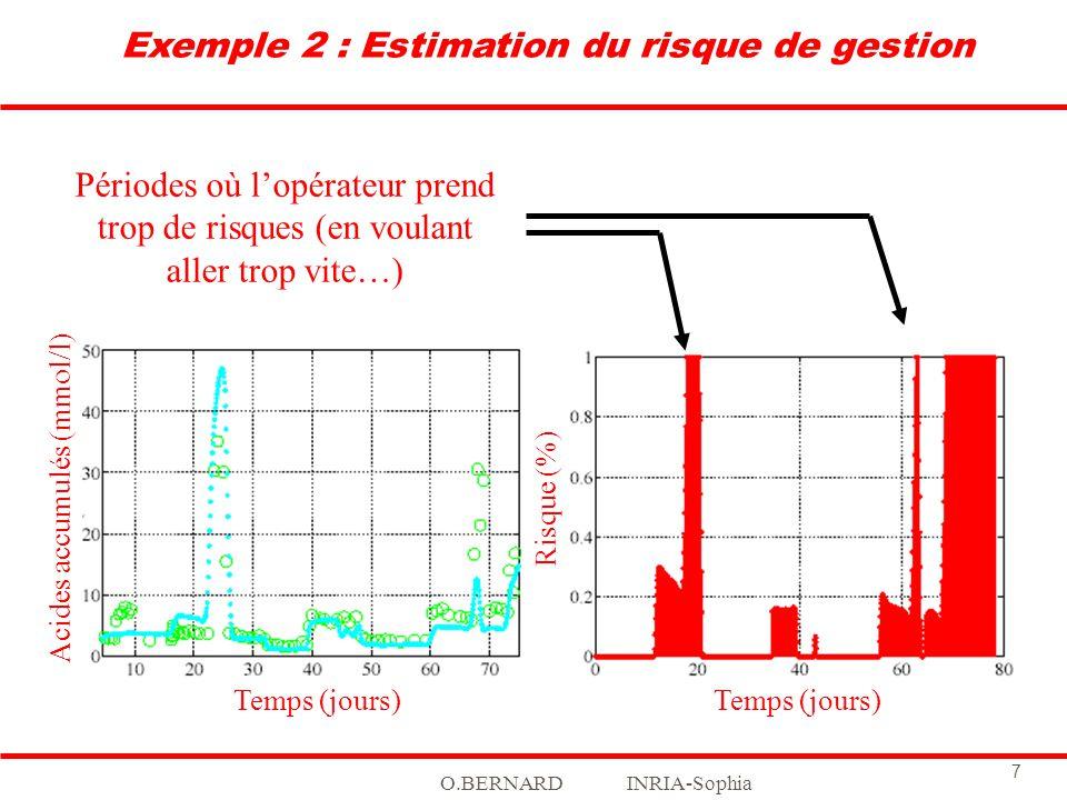 O.BERNARD INRIA-Sophia 7 Acides accumulés (mmol/l) Temps (jours) Risque (%) Temps (jours) Exemple 2 : Estimation du risque de gestion Périodes où lopé
