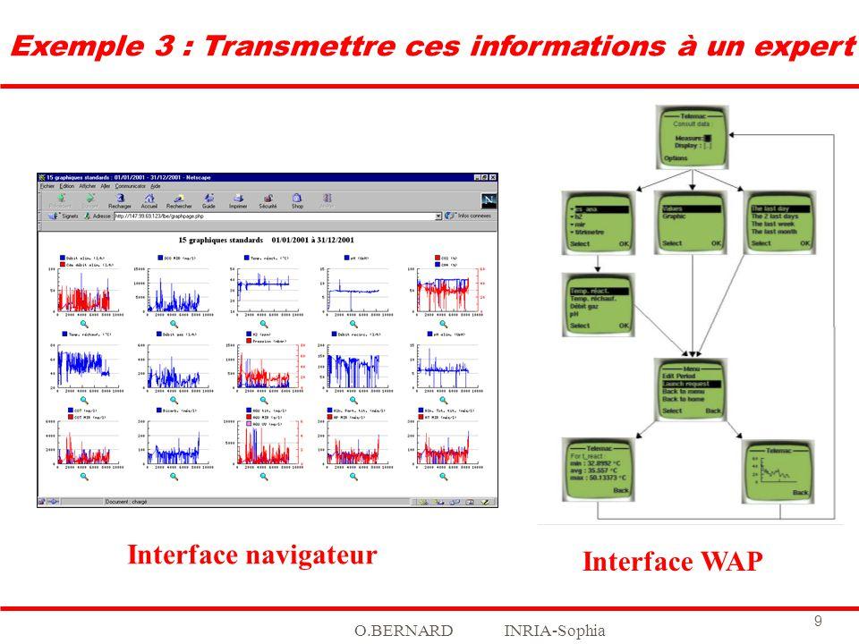 O.BERNARD INRIA-Sophia 9 Exemple 3 : Transmettre ces informations à un expert Interface WAP Interface navigateur