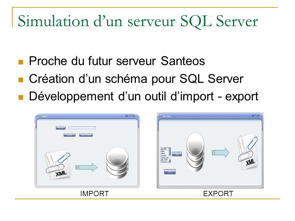 Simulation dun serveur SQL Server Proche du futur serveur Santeos Création dun schéma pour SQL Server Développement dun outil dimport - export IMPORTEXPORT