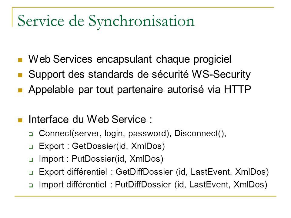 Service de Synchronisation Web Services encapsulant chaque progiciel Support des standards de sécurité WS-Security Appelable par tout partenaire autorisé via HTTP Interface du Web Service : Connect(server, login, password), Disconnect(), Export : GetDossier(id, XmlDos) Import : PutDossier(id, XmlDos) Export différentiel : GetDiffDossier (id, LastEvent, XmlDos) Import différentiel : PutDiffDossier (id, LastEvent, XmlDos)