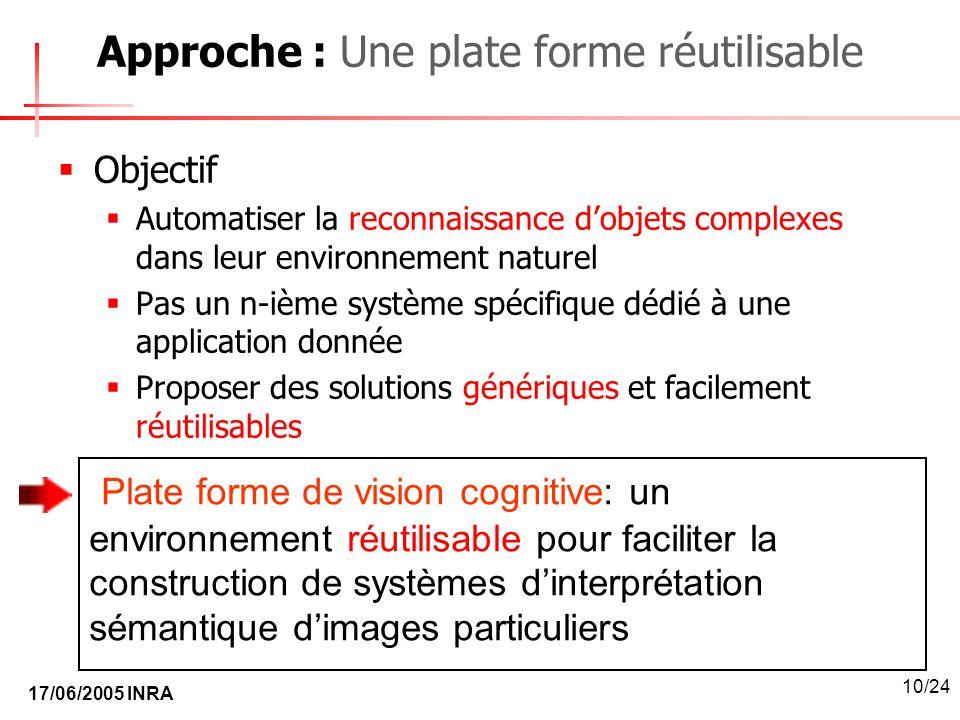 17/06/2005 INRA 10/24 Approche : Une plate forme réutilisable Objectif Automatiser la reconnaissance dobjets complexes dans leur environnement naturel