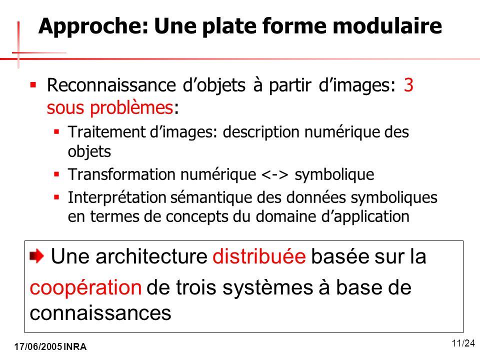17/06/2005 INRA 11/24 Approche: Une plate forme modulaire Reconnaissance dobjets à partir dimages: 3 sous problèmes: Traitement dimages: description n
