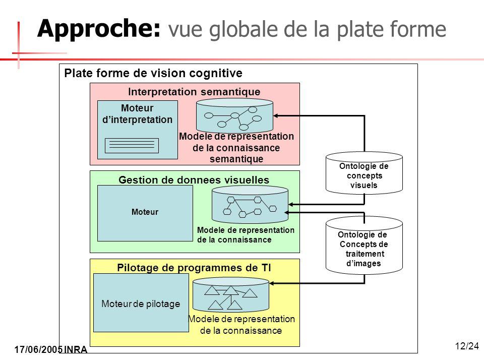 17/06/2005 INRA 12/24 Approche: vue globale de la plate forme Interpretation semantique Moteur dinterpretation Modele de representation de la connaiss