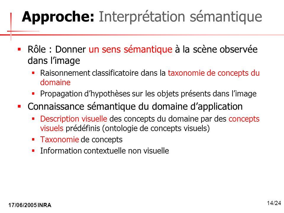 17/06/2005 INRA 14/24 Approche: Interprétation sémantique Rôle : Donner un sens sémantique à la scène observée dans limage Raisonnement classificatoir
