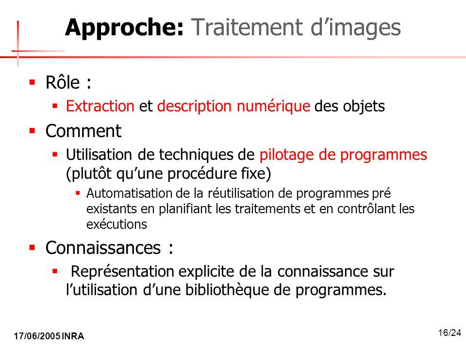 17/06/2005 INRA 16/24 Approche: Traitement dimages Rôle : Extraction et description numérique des objets Comment Utilisation de techniques de pilotage