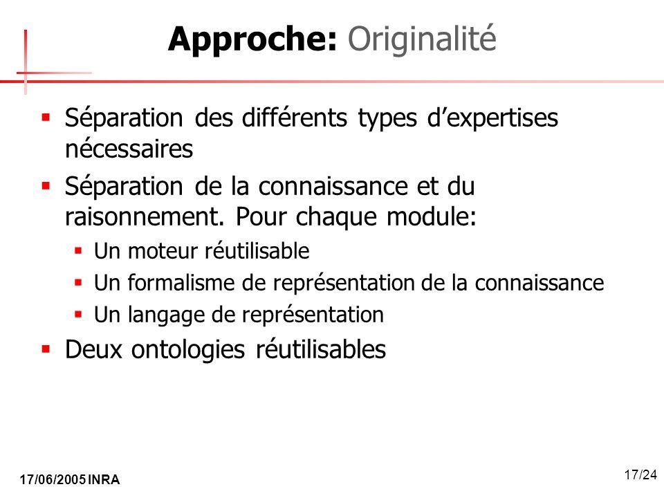 17/06/2005 INRA 17/24 Approche: Originalité Séparation des différents types dexpertises nécessaires Séparation de la connaissance et du raisonnement.