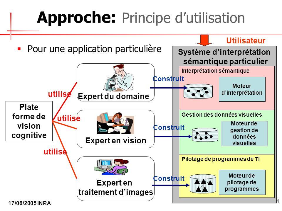17/06/2005 INRA 18/24 Système dinterprétation sémantique particulier Approche: Principe dutilisation Pour une application particulière Plate forme de