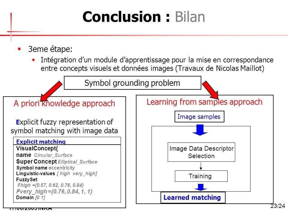 17/06/2005 INRA 23/24 Conclusion : Bilan 3eme étape: Intégration dun module dapprentissage pour la mise en correspondance entre concepts visuels et do