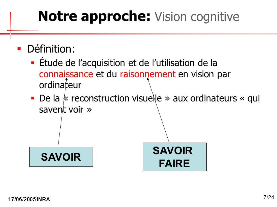 17/06/2005 INRA 7/24 Notre approche: Vision cognitive Définition: Étude de lacquisition et de lutilisation de la connaissance et du raisonnement en vi