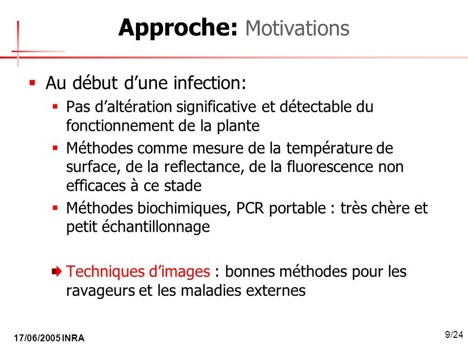 17/06/2005 INRA 9/24 Approche: Motivations Au début dune infection: Pas daltération significative et détectable du fonctionnement de la plante Méthode