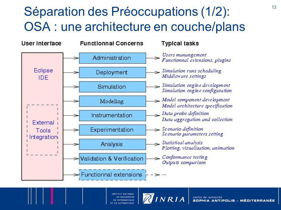 13 Séparation des Préoccupations (1/2): OSA : une architecture en couche/plans