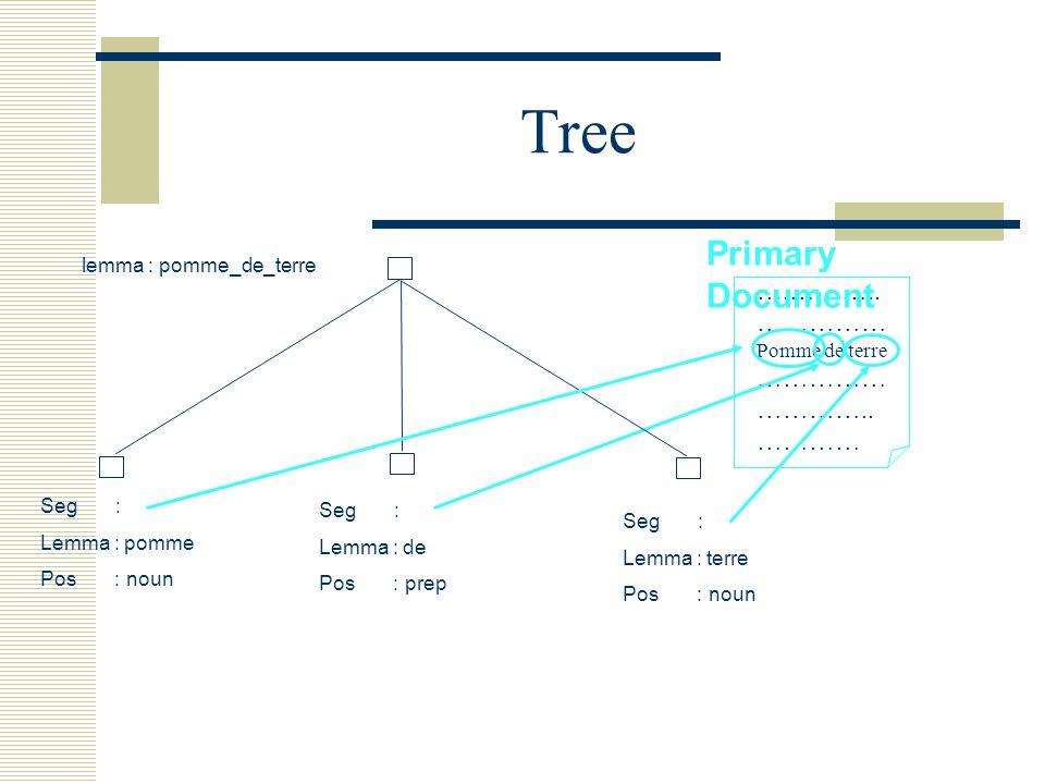 Tree ….……….. …………… Pomme de terre …………… …………..