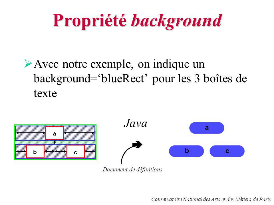 Conservatoire National des Arts et des Métiers de Paris Propriété background Avec notre exemple, on indique un background=blueRect pour les 3 boîtes de texte b c a Document de définitions Java