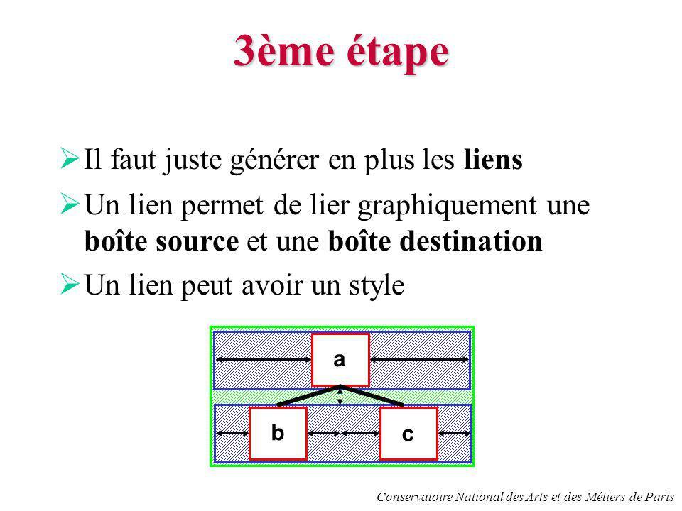 Conservatoire National des Arts et des Métiers de Paris 3ème étape Il faut juste générer en plus les liens Un lien permet de lier graphiquement une boîte source et une boîte destination Un lien peut avoir un style b c a