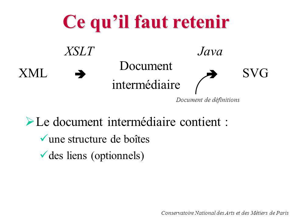 Conservatoire National des Arts et des Métiers de Paris Ce quil faut retenir Le document intermédiaire contient : une structure de boîtes des liens (optionnels) XML XSLT Document intermédiaire SVG Java Document de définitions