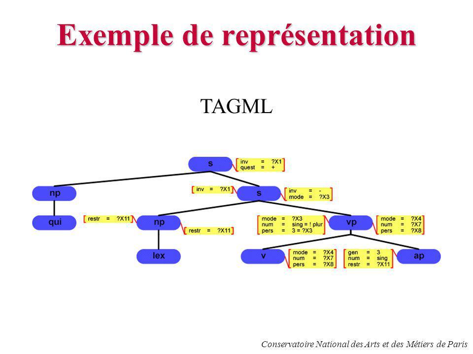 Conservatoire National des Arts et des Métiers de Paris Exemple de représentation TAGML