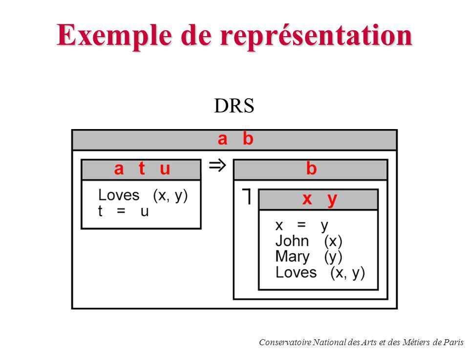 Conservatoire National des Arts et des Métiers de Paris Exemple de représentation DRS