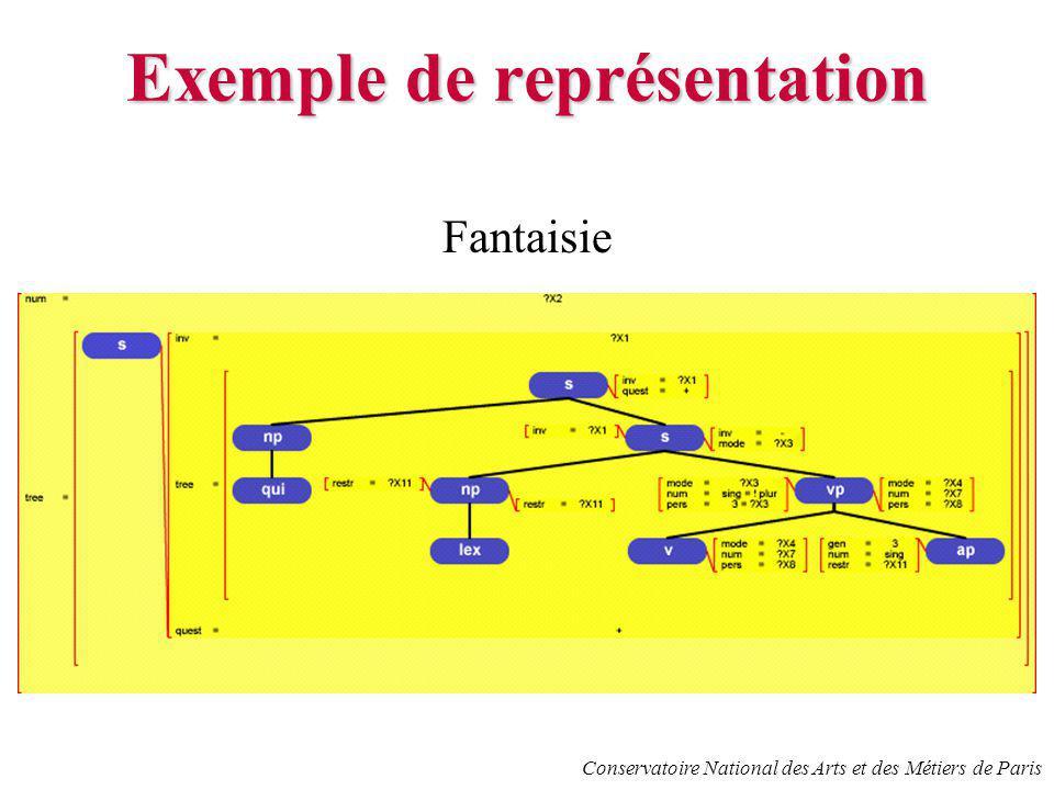 Conservatoire National des Arts et des Métiers de Paris Exemple de représentation Fantaisie