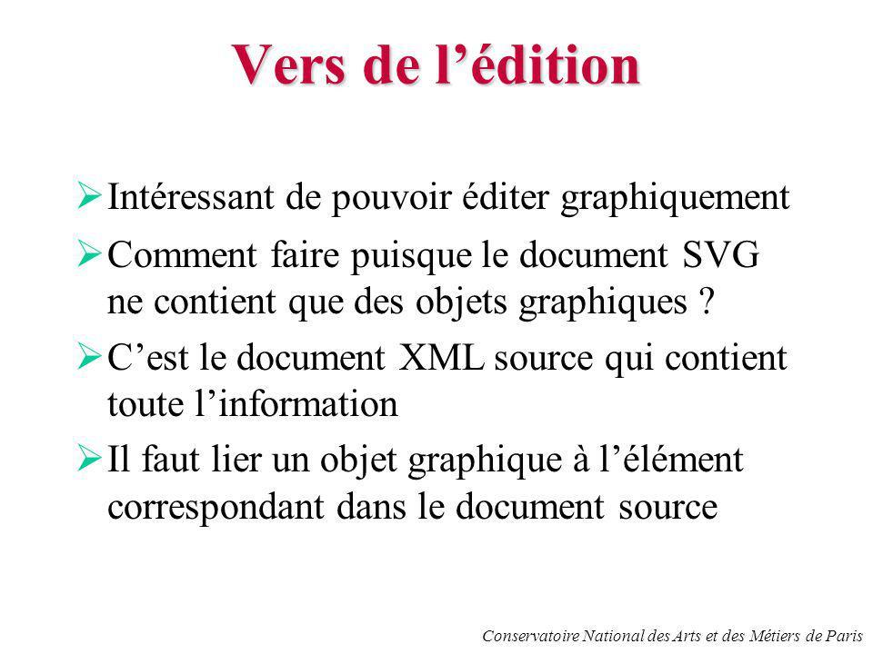 Conservatoire National des Arts et des Métiers de Paris Vers de lédition Intéressant de pouvoir éditer graphiquement Comment faire puisque le document SVG ne contient que des objets graphiques .