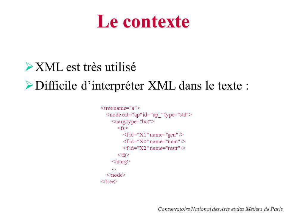 Conservatoire National des Arts et des Métiers de Paris Le contexte XML est très utilisé Difficile dinterpréter XML dans le texte :...