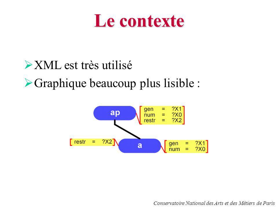 Conservatoire National des Arts et des Métiers de Paris Le contexte XML est très utilisé Graphique beaucoup plus lisible :